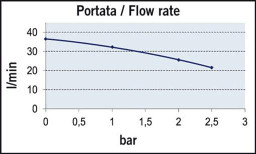 Marco UP12/A-V20 Automatische Druckwasserpumpe 36 l/min + Ausdehnungsgefäss 20 l (24 Volt) – Art. 16468413 3