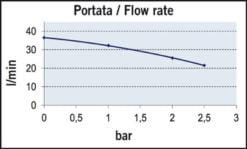 Marco UP12/A-V5 Automatische Druckwasserpumpe 36 l/min + Ausdehnungsgefäss 5 l (24 Volt) – Art. 16468213 6